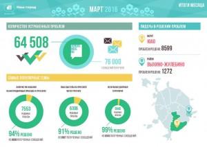 Благодаря обращениям на городской портал в марте жители ЮАО смогли решить более 8,5 тысяч проблем